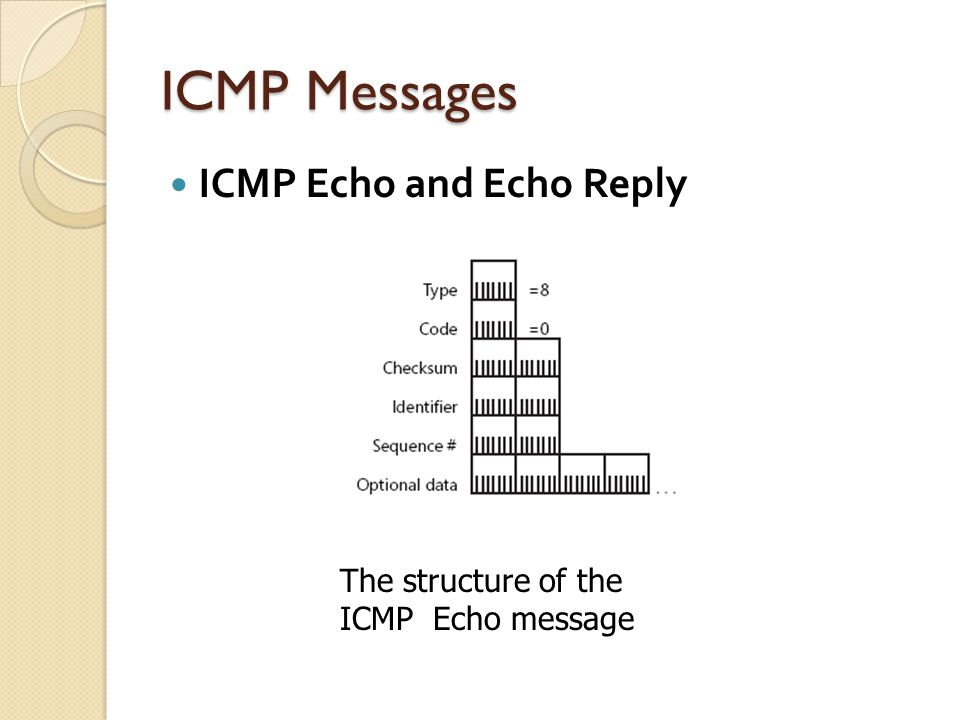 ICMP Messages ICMP Echo and Echo Reply The structure of the ICMP Echo Reply message