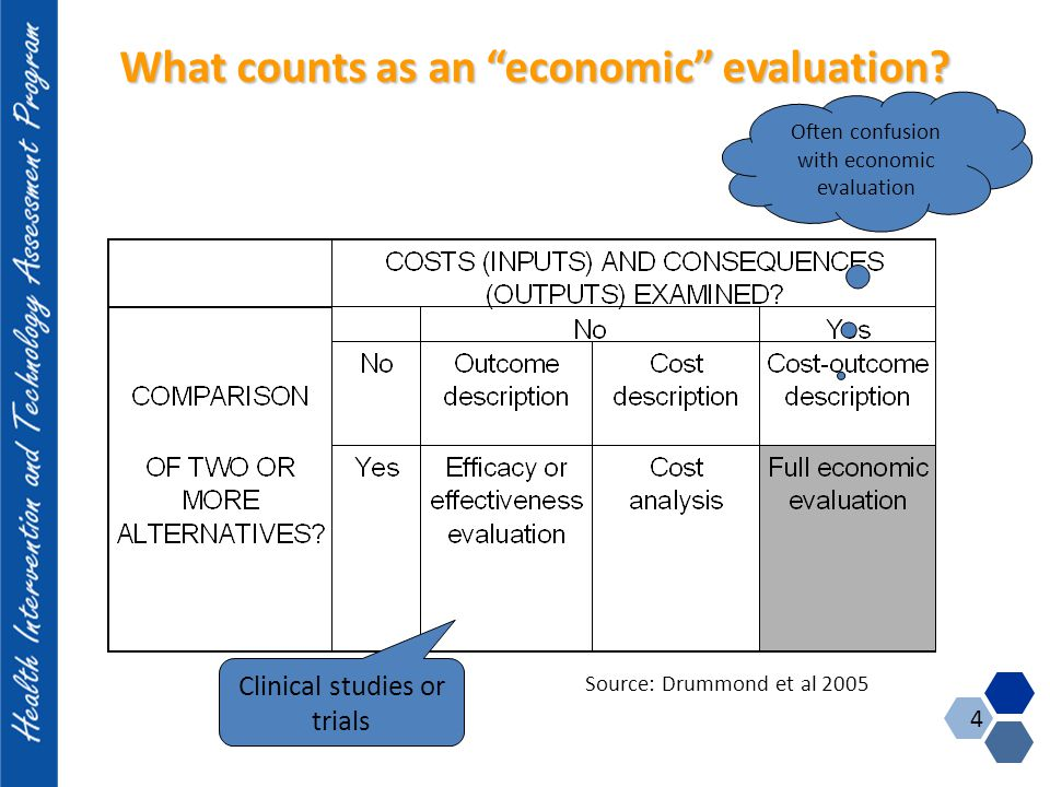 "What counts as an ""economic"" evaluation? Often confusion with economic evaluation Source: Drummond et al 2005 Clinical studies or trials 4"