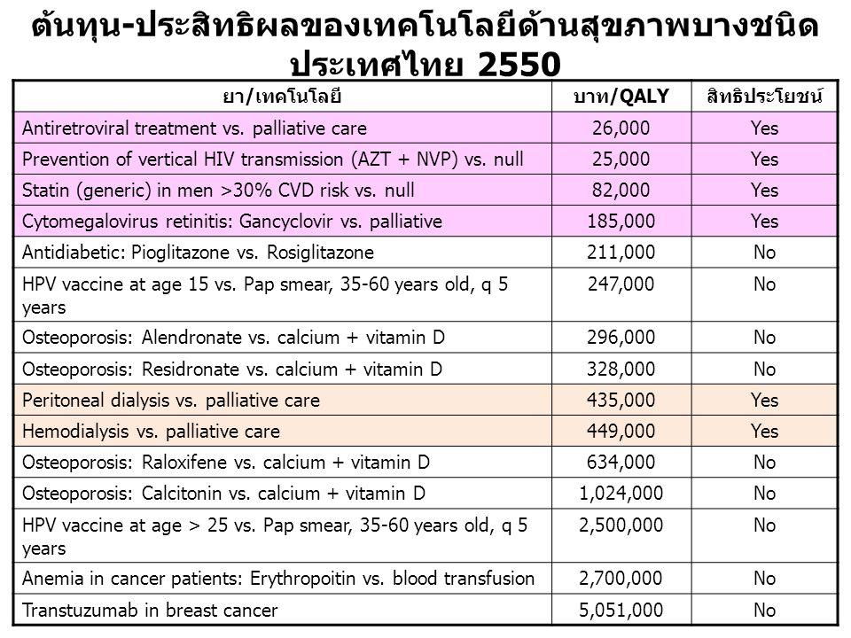 ต้นทุน - ประสิทธิผลของเทคโนโลยีด้านสุขภาพบางชนิด ประเทศไทย 2550 ยา/เทคโนโลยีบาท/QALYสิทธิประโยชน์ Antiretroviral treatment vs.