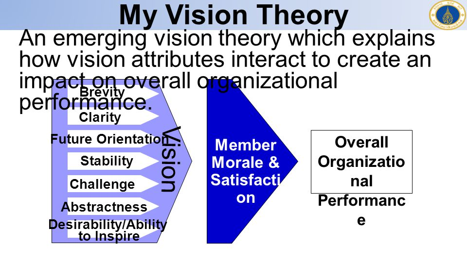 My Vision Theory Brevity Clarity Abstractness Challenge Future Orientation Stability Desirability/Ability to Inspire Overall Organizatio nal Performanc e Vision Cost Effectiveness Member Morale & Satisfacti on An emerging vision theory which explains how vision attributes interact to create an impact on overall organizational performance.