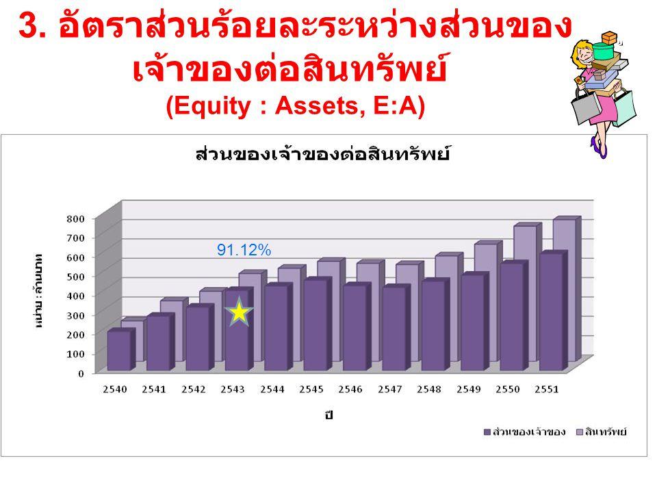 3. อัตราส่วนร้อยละระหว่างส่วนของ เจ้าของต่อสินทรัพย์ (Equity : Assets, E:A) 91.12%