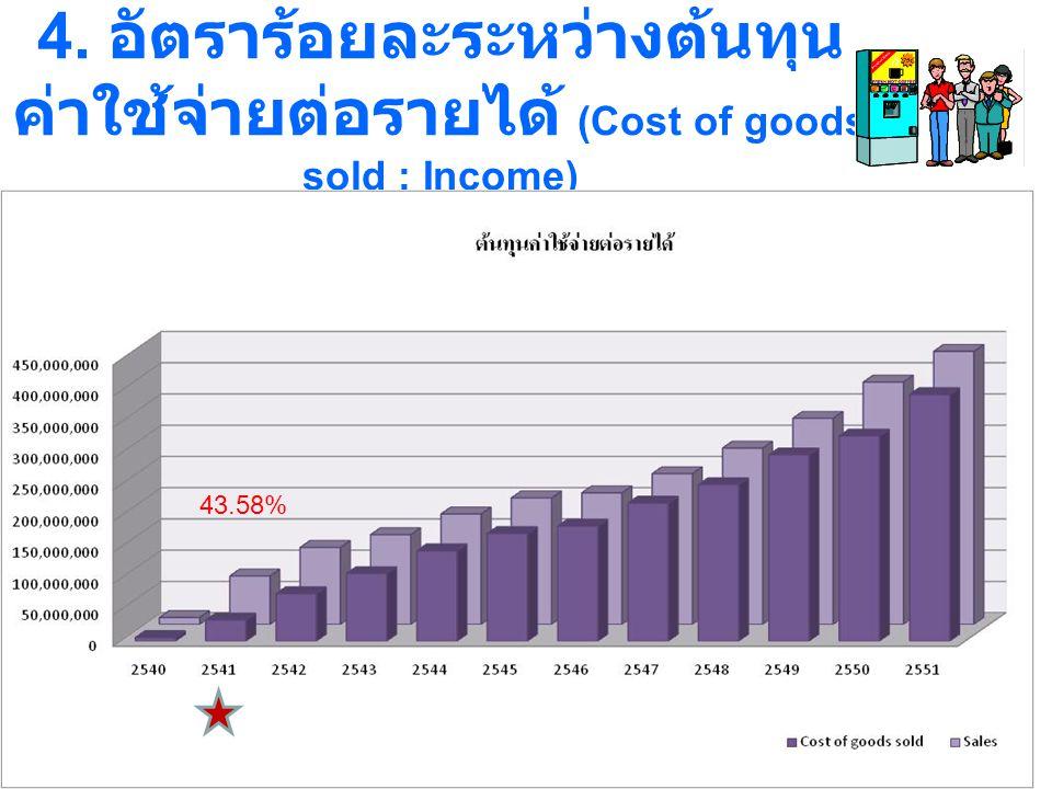 4. อัตราร้อยละระหว่างต้นทุน ค่าใช้จ่ายต่อรายได้ (Cost of goods sold : Income) 43.58%