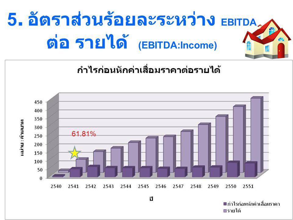 6. อัตราส่วนร้อยละระหว่าง กำไรต่อทุน (Income : Capital) 25.22%