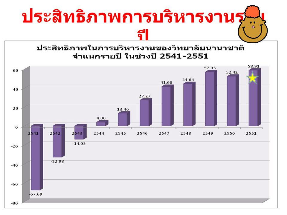 เปรียบเทียบปีที่เกิดประสิทธิภาพ ในการบริหารงานสูงสุด (2551) กับปีอื่นๆ