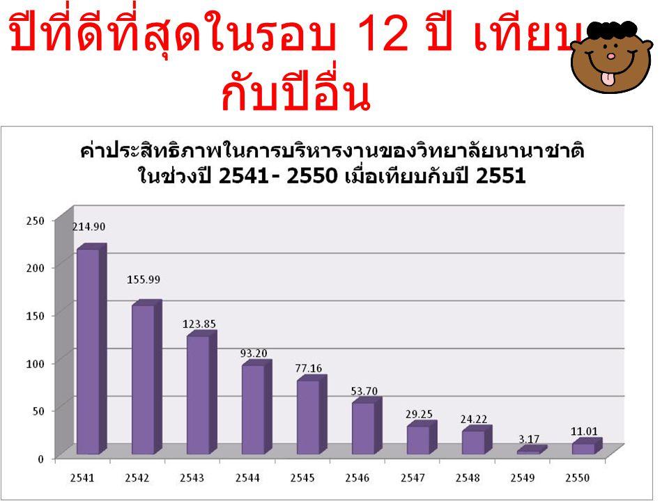 ลำดับปีที่มีประสิทธิภาพ 2551 2549 2550 ทราบอะไรจากผลการวิจัย - ปัจจัยใดสำคัญ