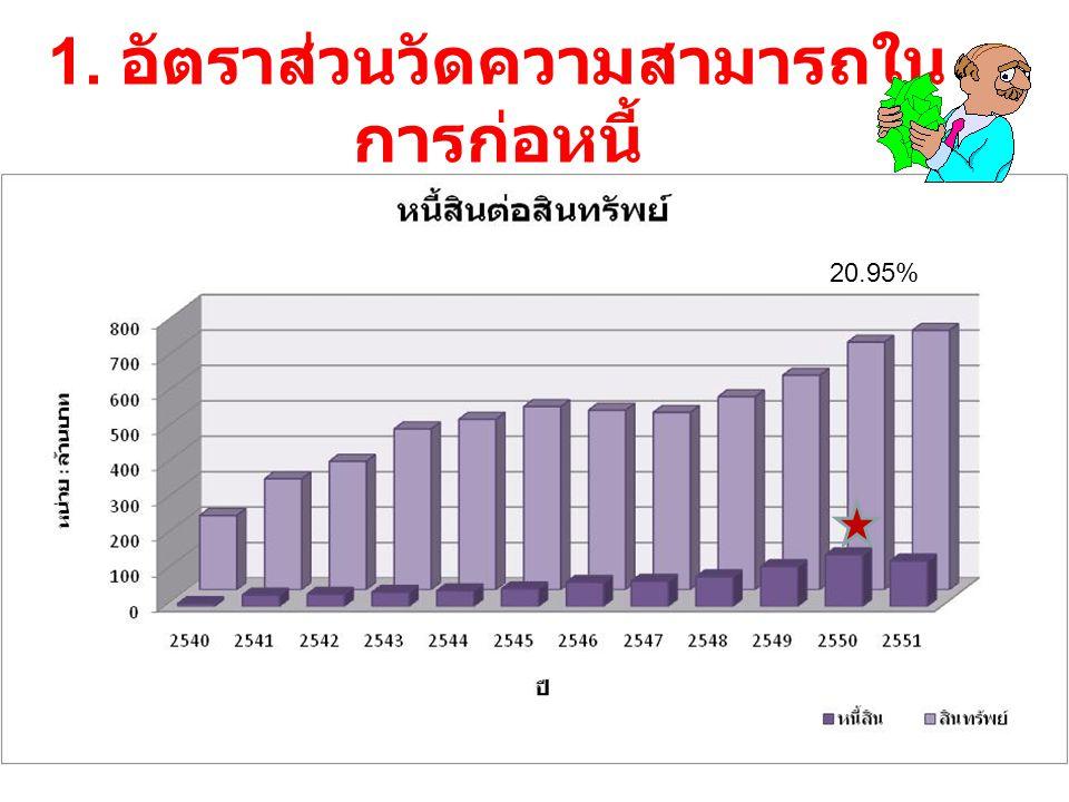 1. อัตราส่วนวัดความสามารถใน การก่อหนี้ 20.95%