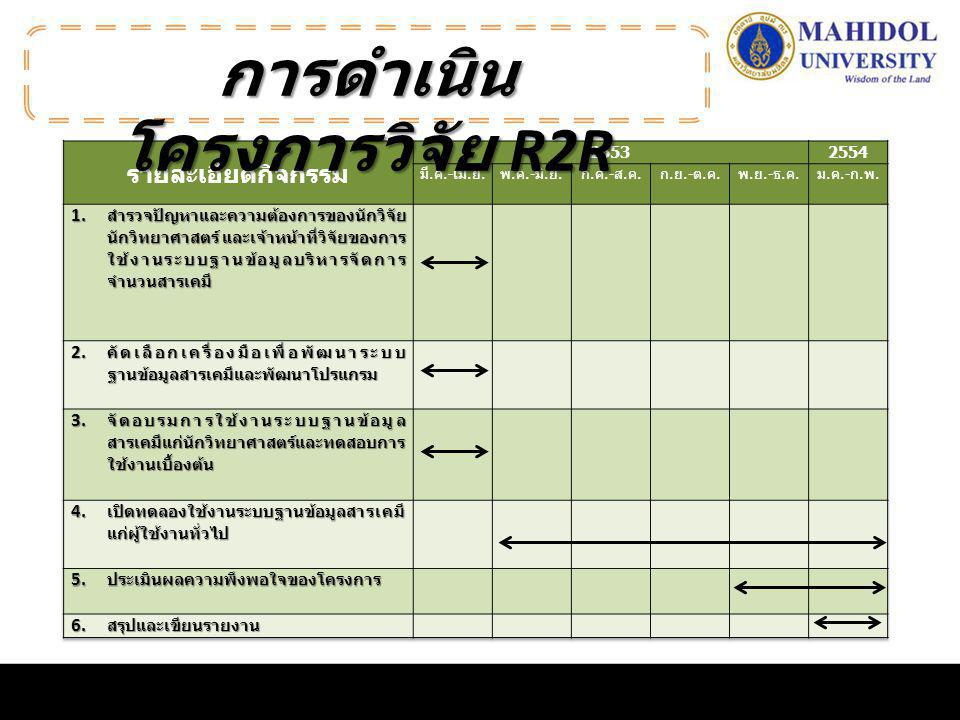 Computer-based application Computer-based application Need an expert programmer Need an expert programmer Inflexible to access Inflexible to access Need an installation of software for all computer Need an installation of software for all computer ระบบฐานข้อมูล สารเคมี