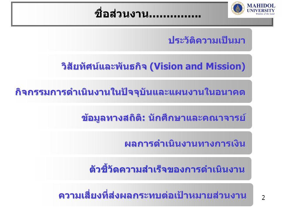 23 วิเคราะห์อัตราส่วนทางการเงินตาม Template ใน website ของศูนย์บริหารจัดการความเสี่ยง อัตราส่วนทางการเงินหน่วย255225512550 1.