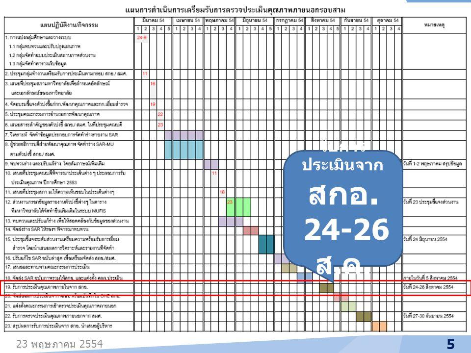 23 พฤษภาคม 2554 16 ใช้โปรแกรม MS Excel 2007 ขึ้นไป ไม่สามารถแก้ไขชื่อข้อมูล ( ตัวบ่งชี้ / เกณฑ์การพิจารณา ) ได้ ตารางนี้ใช้ประกอบการบันทึกข้อมูลใน ระบบ MUFIS เท่านั้น