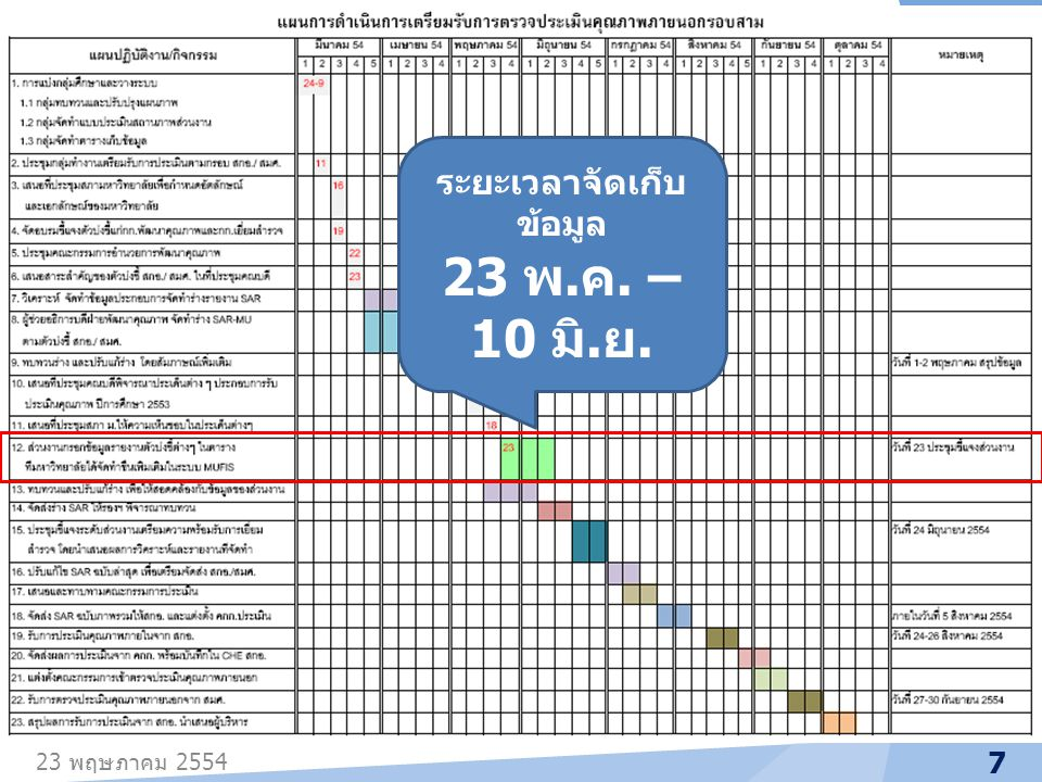 23 พฤษภาคม 2554 8 เสนอร่าง SAR – MU และ สรุปผลการ ดำเนินงานจากการ วิเคราะห์ข้อมูล 24 มิ. ย.