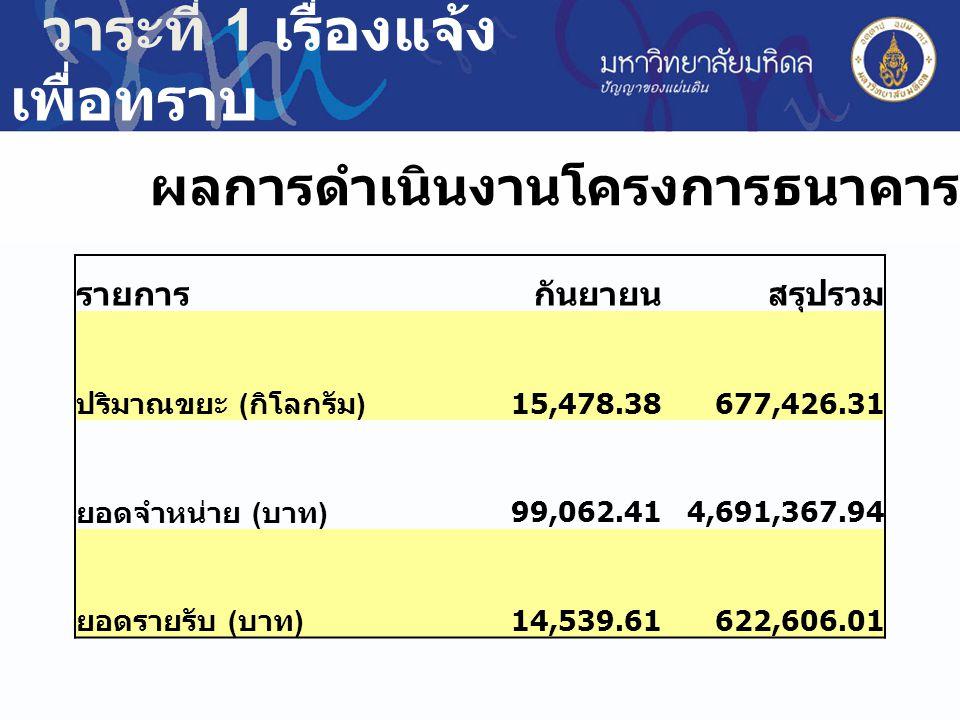 ผลการดำเนินงานโครงการธนาคารขยะรีไซเคิล รายการกันยายนสรุปรวม ปริมาณขยะ ( กิโลกรัม ) 15,478.38 677,426.31 ยอดจำหน่าย ( บาท ) 99,062.41 4,691,367.94 ยอดร