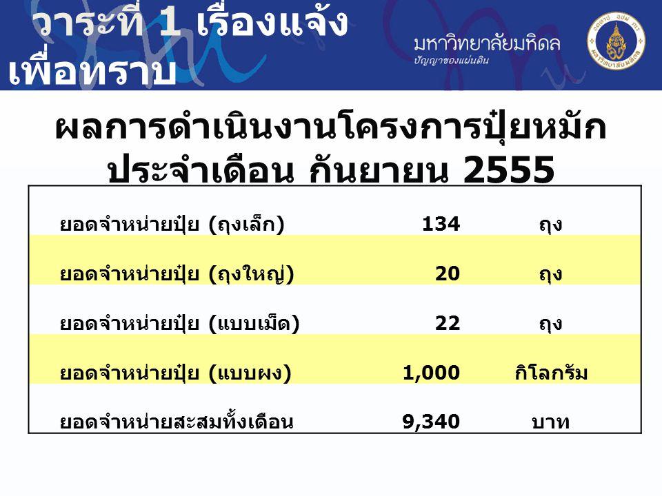 ผลการดำเนินงานโครงการปุ๋ยหมัก ประจำเดือน กันยายน 2555 วาระที่ 1 เรื่องแจ้ง เพื่อทราบ ยอดจำหน่ายปุ๋ย ( ถุงเล็ก ) 134 ถุง ยอดจำหน่ายปุ๋ย ( ถุงใหญ่ ) 20