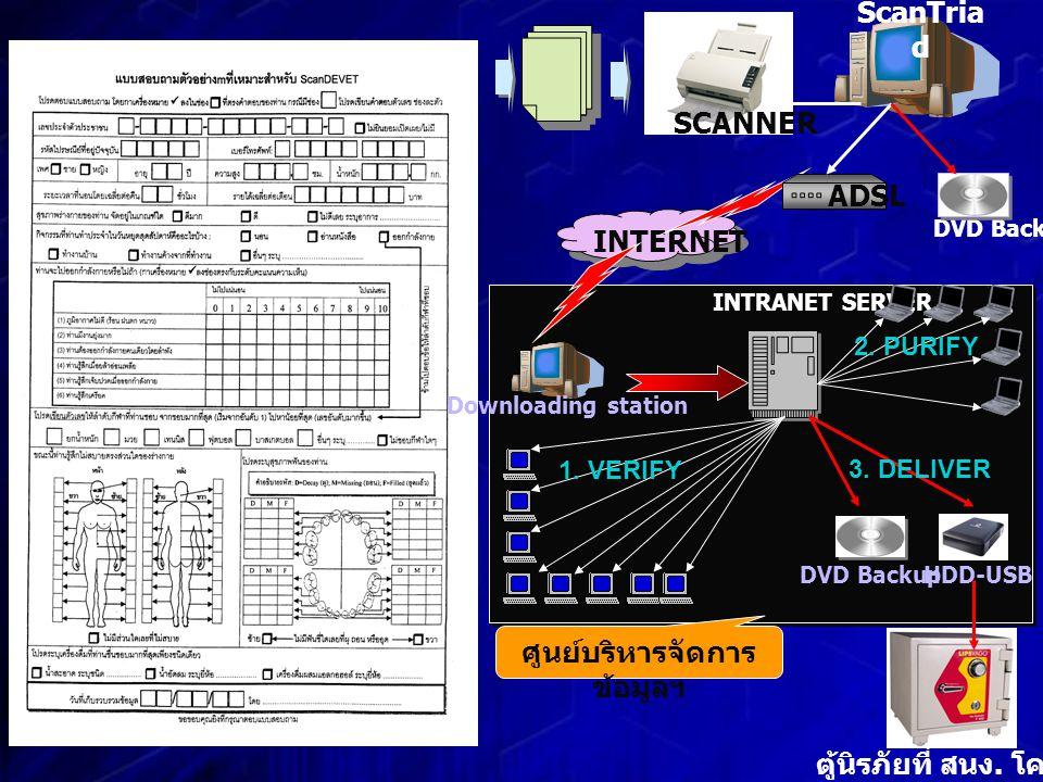 ศูนย์บริหารจัดการ ข้อมูลฯ SCANNER ScanTria d INTRANET SERVER ตู้นิรภัยที่ สนง.