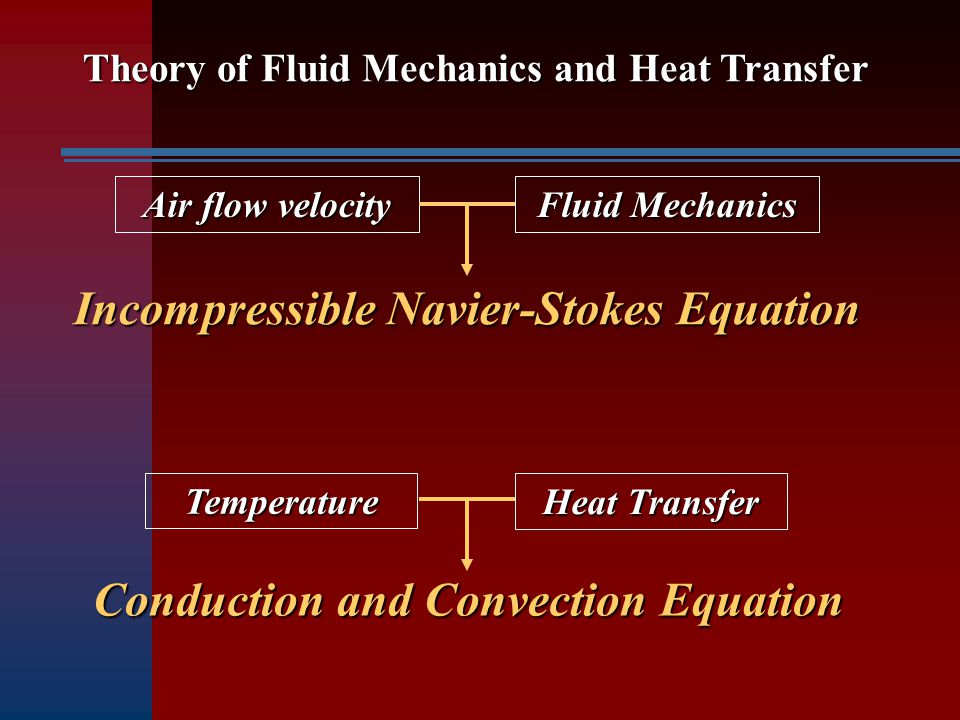 Theory of Fluid Mechanics and Heat Transfer Air flow velocity Fluid Mechanics Incompressible Navier-Stokes Equation Temperature Heat Transfer Conducti