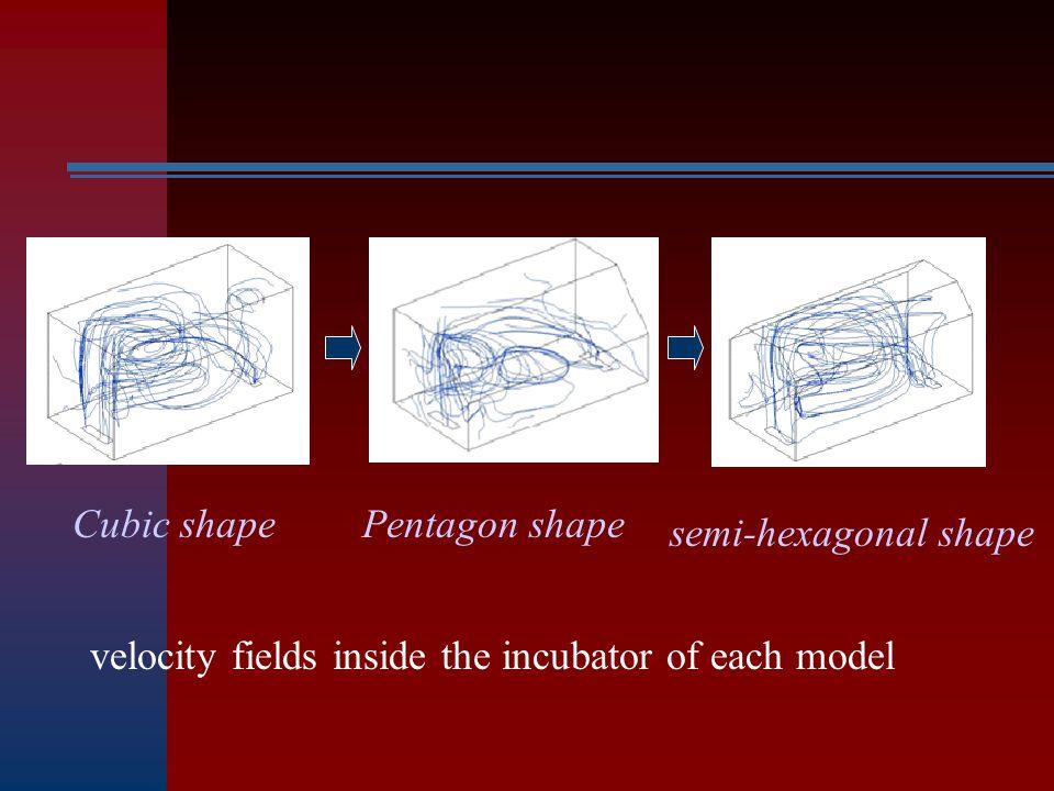 velocity fields inside the incubator of each model Cubic shapePentagon shape semi-hexagonal shape