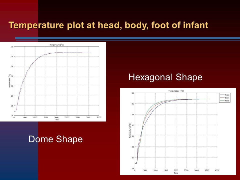Temperature plot at head, body, foot of infant Dome Shape Hexagonal Shape