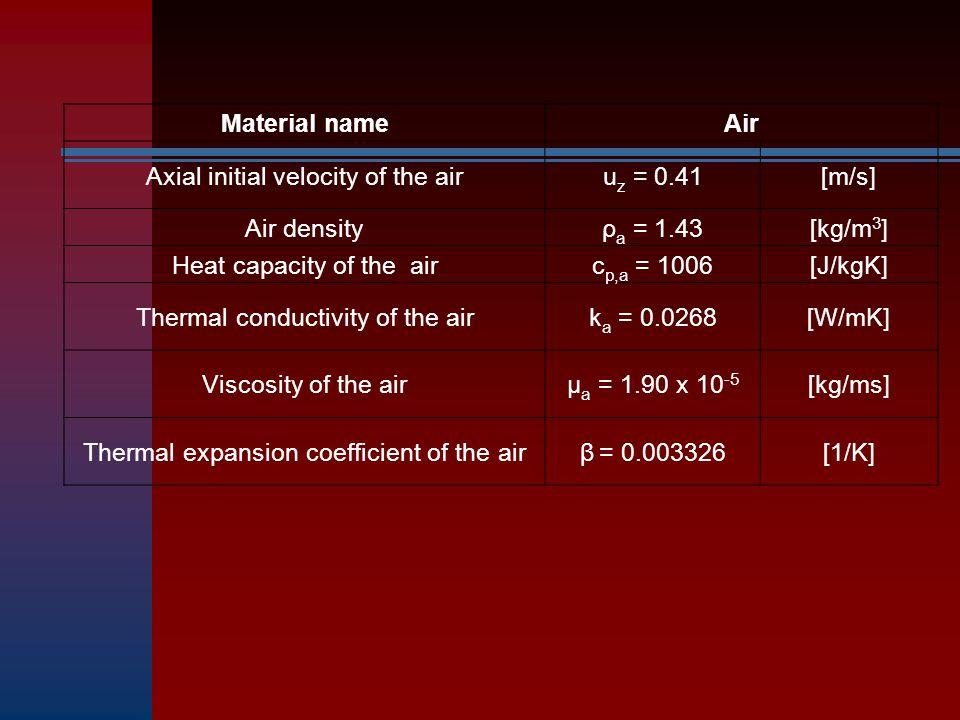 Material nameAir Axial initial velocity of the airu z = 0.41[m/s] Air densityρ a = 1.43[kg/m 3 ] Heat capacity of the airc p,a = 1006[J/kgK] Thermal c