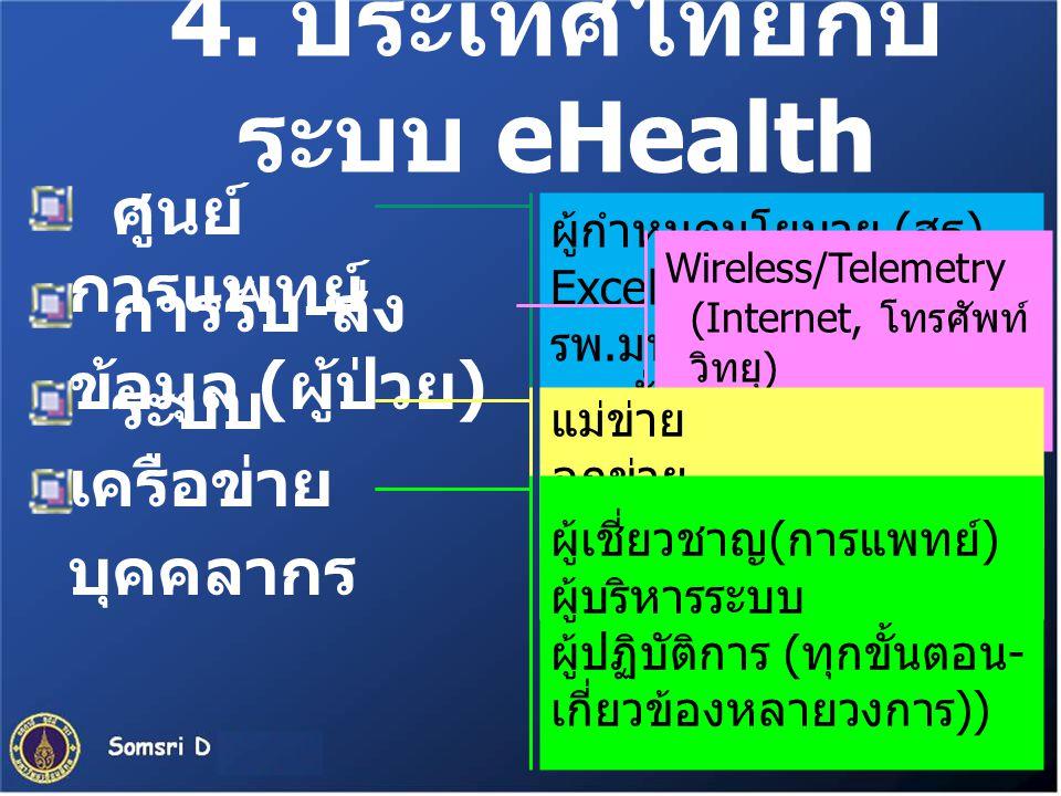 ผู้กำหนดนโยบาย (สธ) Excellent center รพ.มหาวิทยาลัย รพ.ทั่วไป รพ.ชุมชุน ศูนย์อนามัย, วัด, ร.ร. 4. ประเทศไทยกับ ระบบ eHealth ศูนย์ การแพทย์ การรับ - ส่