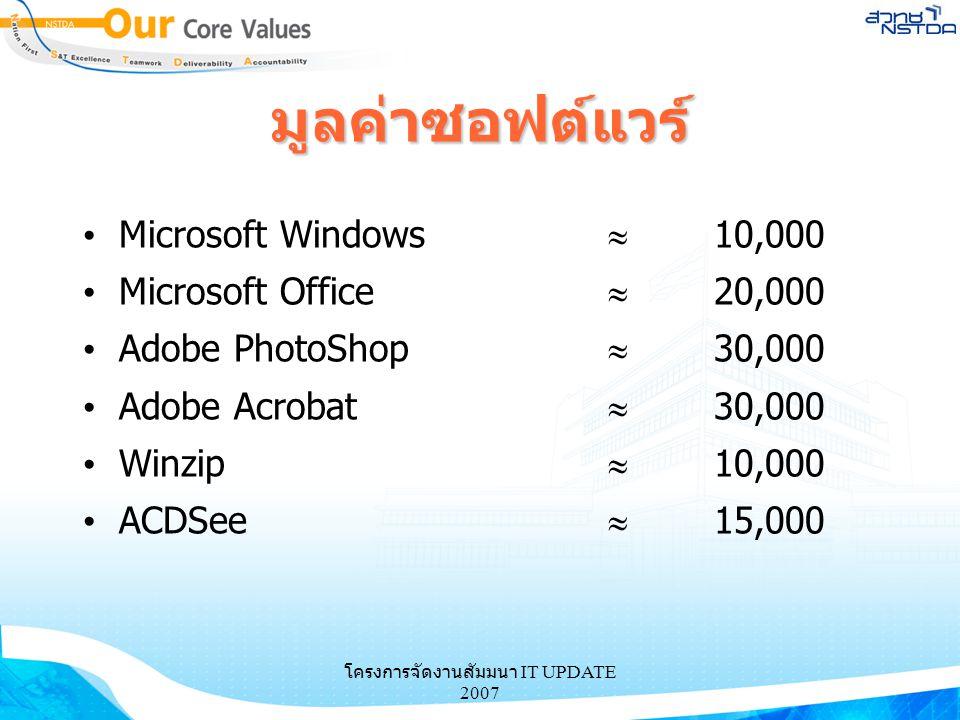 โครงการจัดงานสัมมนา IT UPDATE 2007 มูลค่าซอฟต์แวร์ Microsoft Windows  10,000 Microsoft Office  20,000 Adobe PhotoShop  30,000 Adobe Acrobat  30,00