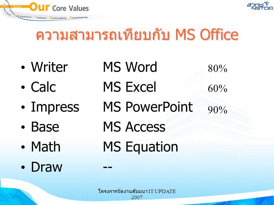 โครงการจัดงานสัมมนา IT UPDATE 2007 ความสามารถเทียบกับ MS Office WriterMS Word CalcMS Excel ImpressMS PowerPoint BaseMS Access MathMS Equation Draw-- 8