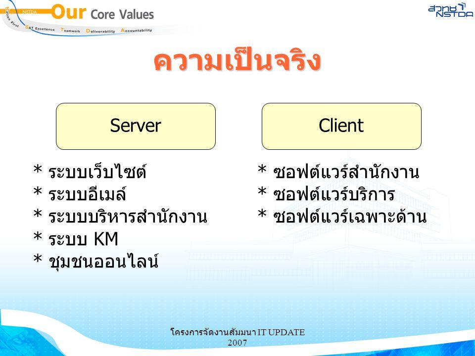 โครงการจัดงานสัมมนา IT UPDATE 2007 ความเป็นจริง ServerClient * ระบบเว็บไซต์ * ระบบอีเมล์ * ระบบบริหารสำนักงาน * ระบบ KM * ชุมชนออนไลน์ * ซอฟต์แวร์สำนั