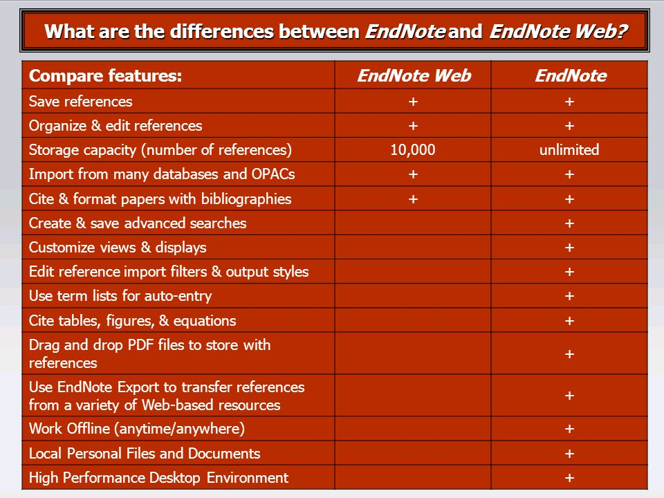1.สร้างบัญชีชื่อการใช้งาน EndNote Web ที่ Web of Knowledge 2.