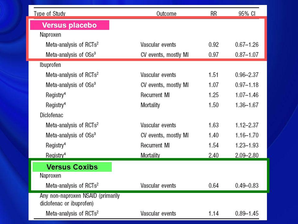 Risk of MI in Classical NSAIDs Relative risk Classical NSAIDs increase risk of MI > Placebo Study 1.19 ( 1.08.1.31 )