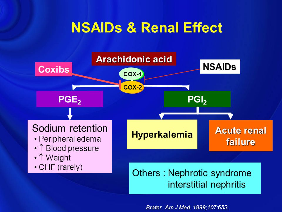 NSAIDs & Renal Effect Brater. Am J Med. 1999;107:65S. PGI 2 Hyperkalemia Acute renal failure PGE 2 Sodium retention Peripheral edema  Blood pressure