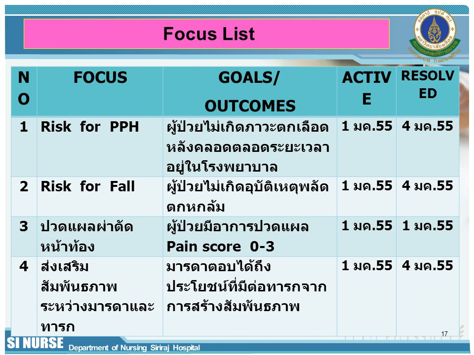 Focus List NONO FOCUS GOALS/ OUTCOMES ACTIV E RESOLV ED 1Risk for PPH ผู้ป่วยไม่เกิดภาวะตกเลือด หลังคลอดตลอดระยะเวลา อยู่ในโรงพยาบาล 1 มค.554 มค.55 2R