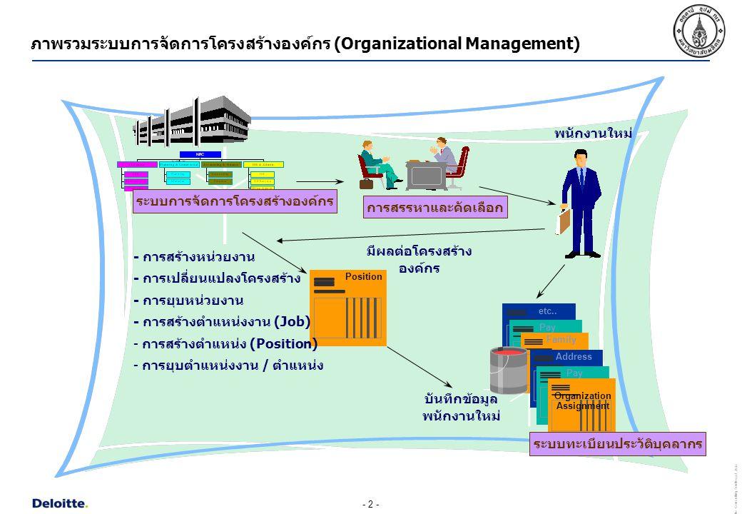 - 3 - Deloitte Consulting Southeast Asia ออบเจค (Object) ออบเจคประเภทออบเจคในระบบ SAPสัญลักษณ์ในระบบ SAP หน่วยงาน (Organizational Unit)O ตำแหน่งงาน (Job)C ตำแหน่ง (Position)S หรือ ระบบการจัดการโครงสร้างองค์กร เป็นระบบที่ใช้สำหรับบันทึกข้อมูลรายละเอียดต่างๆ ของ หน่วยงาน (Organizational Unit) ตำแหน่งงาน (Job) และตำแหน่ง (Position) ซึ่งจะอยู่ใน รูปแบบของออบเจค (Object) โดยที่ออบเจคที่สำคัญของระบบการจัดการโครงสร้างองค์กรมี ดังนี้