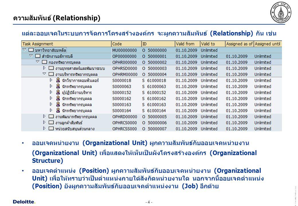 - 5 - Deloitte Consulting Southeast Asia ความสัมพันธ์ (Relationship) นอกจากความสัมพันธ์ภายในระบบการจัดการโครงสร้างองค์กรแล้ว ออบเจคยังมีความสัมพันธ์ กับข้อมูลในระบบอื่นๆ ด้วย ดังนี้ 1.ออบเจคหน่วยงาน (Organizational Unit) มีความสัมพันธ์กับข้อมูลศูนย์ต้นทุน (Cost Center) ของระบบบัญชีต้นทุน (Controlling : CO) ซึ่งข้อมูลศูนย์ต้นทุนของหน่วยงานจะถูกสืบทอด (Inherit) ต่อไปยังข้อมูลหน่วยงานภายใต้ รวมถึงข้อมูลตำแหน่ง (Position) ทุกๆตำแหน่ง ภายใต้สังกัดหน่วยงานนั้นๆ เพื่อใช้ในการบันทึกบัญชีสำหรับค่าใช้จ่ายบุคลากรของแต่ละ หน่วยงาน 2.ออบเจคตำแหน่ง (Position) มีความสัมพันธ์กับข้อมูลบุคลากร (Employee) ในระบบทะเบียน ประวัติบุคลากร (Personnel Administration : HR-PA) เพื่อให้ทราบว่าบุคลากรถือครอง ตำแหน่งใด และอยู่ภายใต้สังกัดหน่วยงานใด ซึ่งสืบเนื่องจากความสัมพันธ์ในข้อ 1 จะทำให้ ทราบว่าบุคลากรนั้นๆ จะถูกบันทึกบัญชีค่าใช้จ่ายบุคลากรไปยังศูนย์ต้นทุนใด