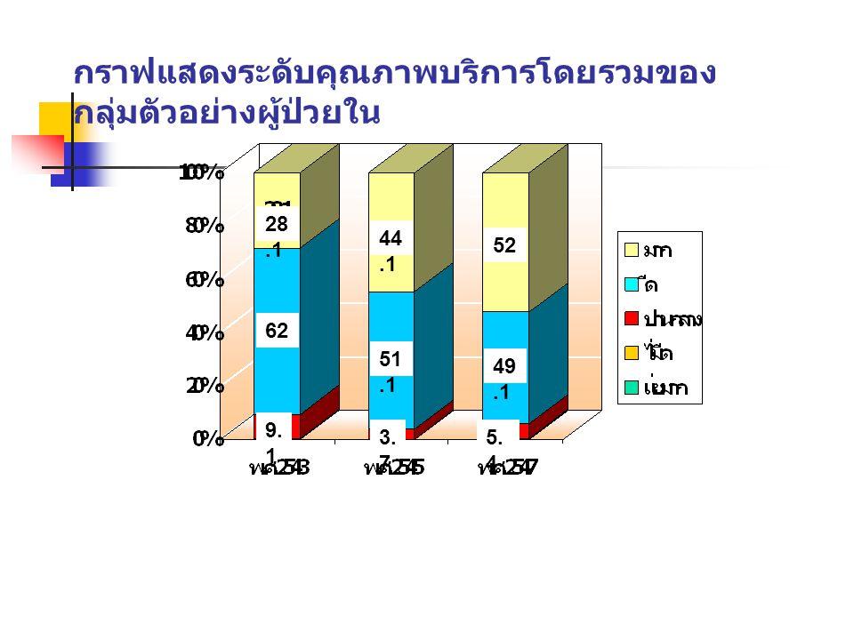กราฟแสดงระดับคุณภาพบริการโดยรวมของ กลุ่มตัวอย่างผู้ป่วยใน 28.1 62 51.1 44.1 49.1 52 9. 1 5. 4 3. 7