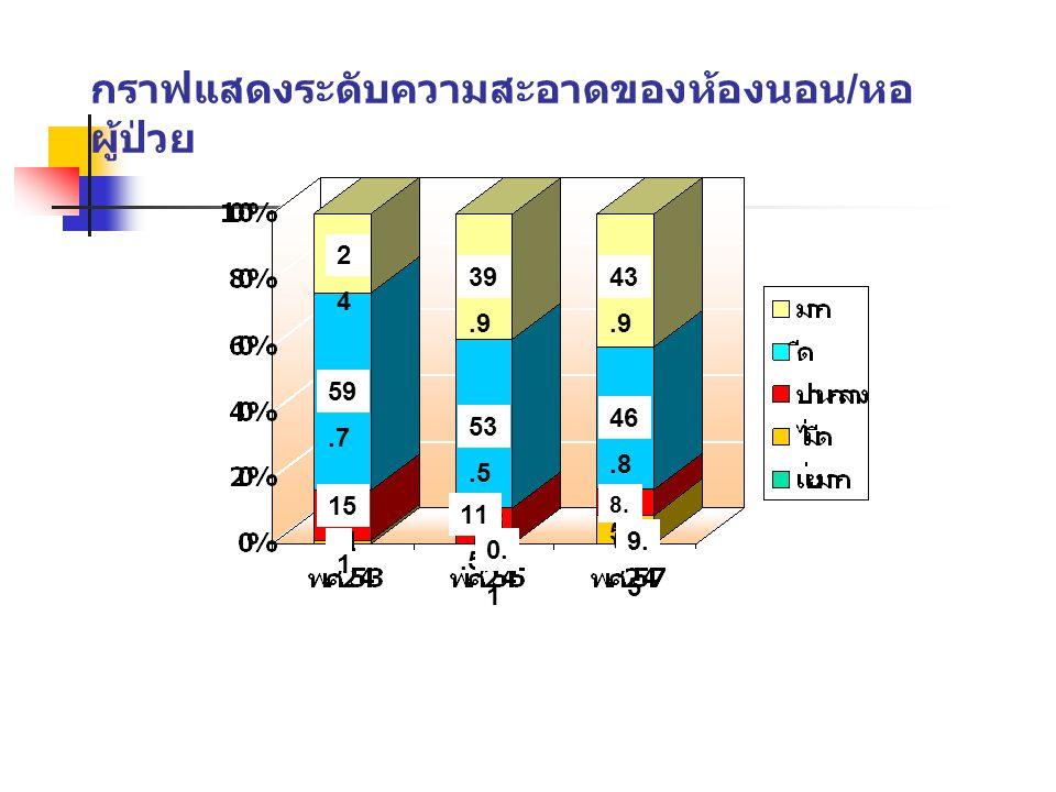 กราฟแสดงระดับความสะอาดของห้องนอน / หอ ผู้ป่วย 2424 59.7 39.9 53.5 43.9 46.8 15.2 1 11.5 0. 1 8. 5 9. 5