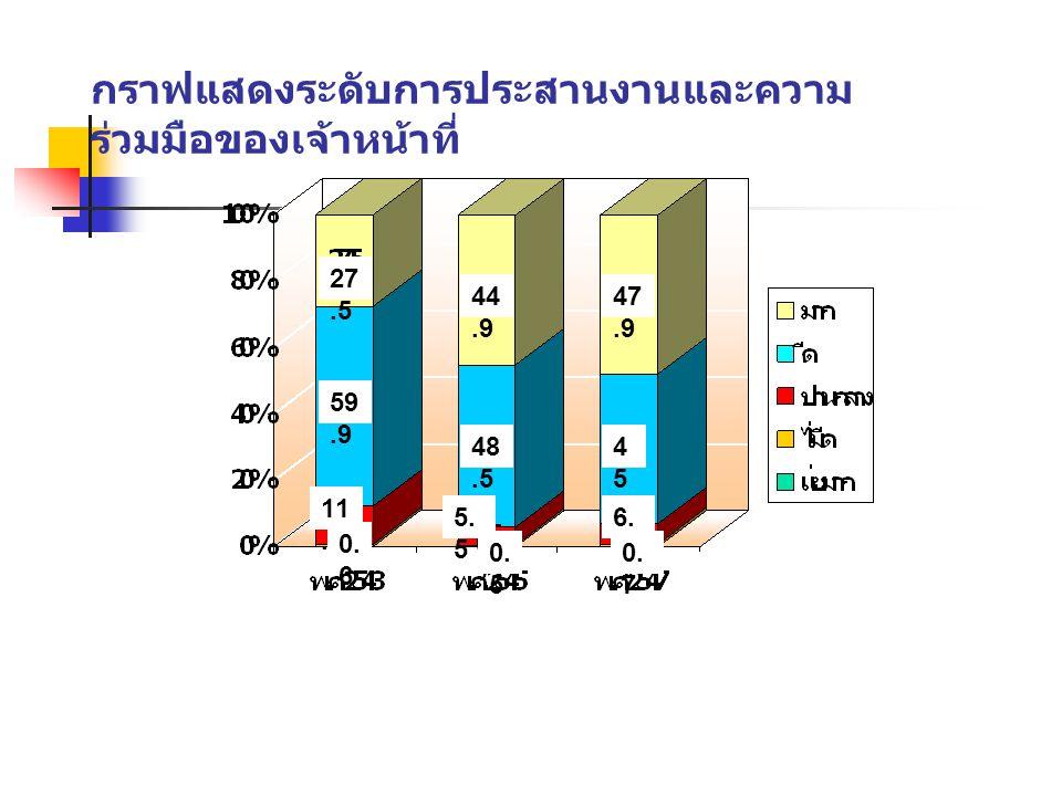 กราฟแสดงระดับการประสานงานและความ ร่วมมือของเจ้าหน้าที่ 27.5 44.9 47.9 59.9 48.5 4545 11.5 0. 6 5. 5 0. 5 6. 2 0. 7