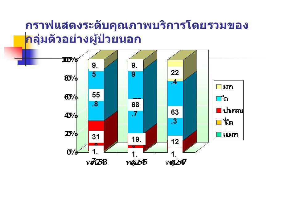 กราฟแสดงระดับคุณภาพบริการโดยรวมของ กลุ่มตัวอย่างผู้ป่วยนอก 55.8 31.8 9. 9 68.7 19. 3 12.3 63.3 22.4 9. 5 1. 7 1. 3 1. 0