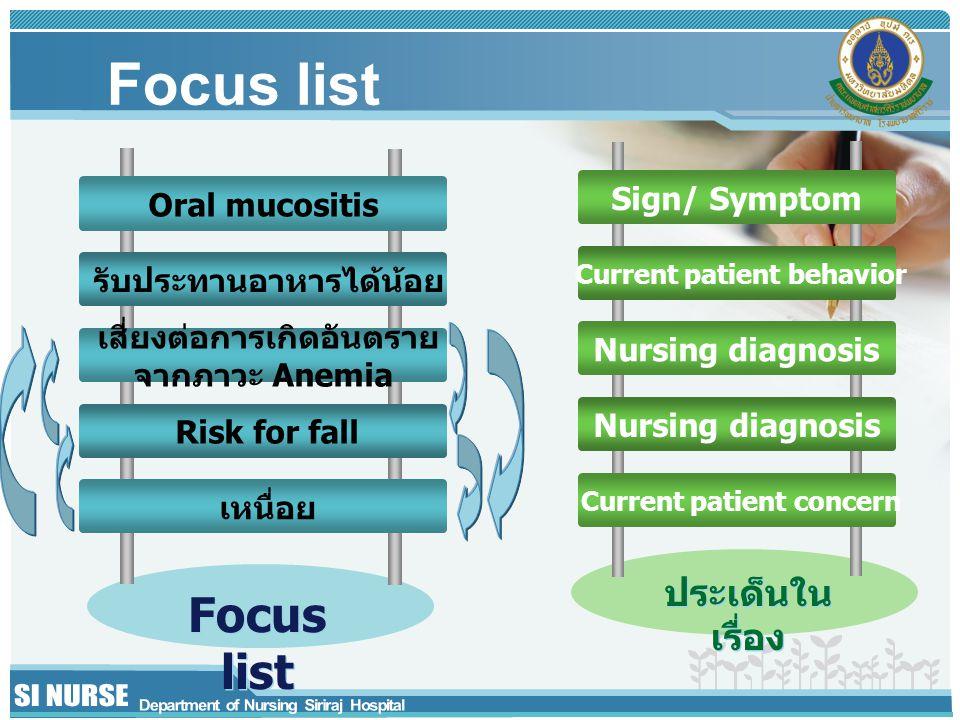 Focus list Oral mucositis รับประทานอาหารได้น้อย เสี่ยงต่อการเกิดอันตราย จากภาวะ Anemia Risk for fall เหนื่อย Sign/ Symptom Current patient behavior Nursing diagnosis Current patient concern Focus list ประเด็นใน เรื่อง
