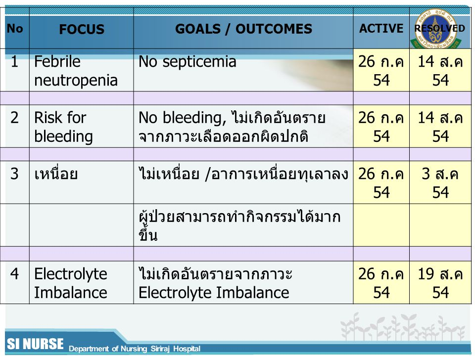 No FOCUS GOALS / OUTCOMES ACTIVE RESOLVED 1Febrile neutropenia No septicemia26 ก.ค 54 14 ส.ค 54 2Risk for bleeding No bleeding, ไม่เกิดอันตราย จากภาวะ