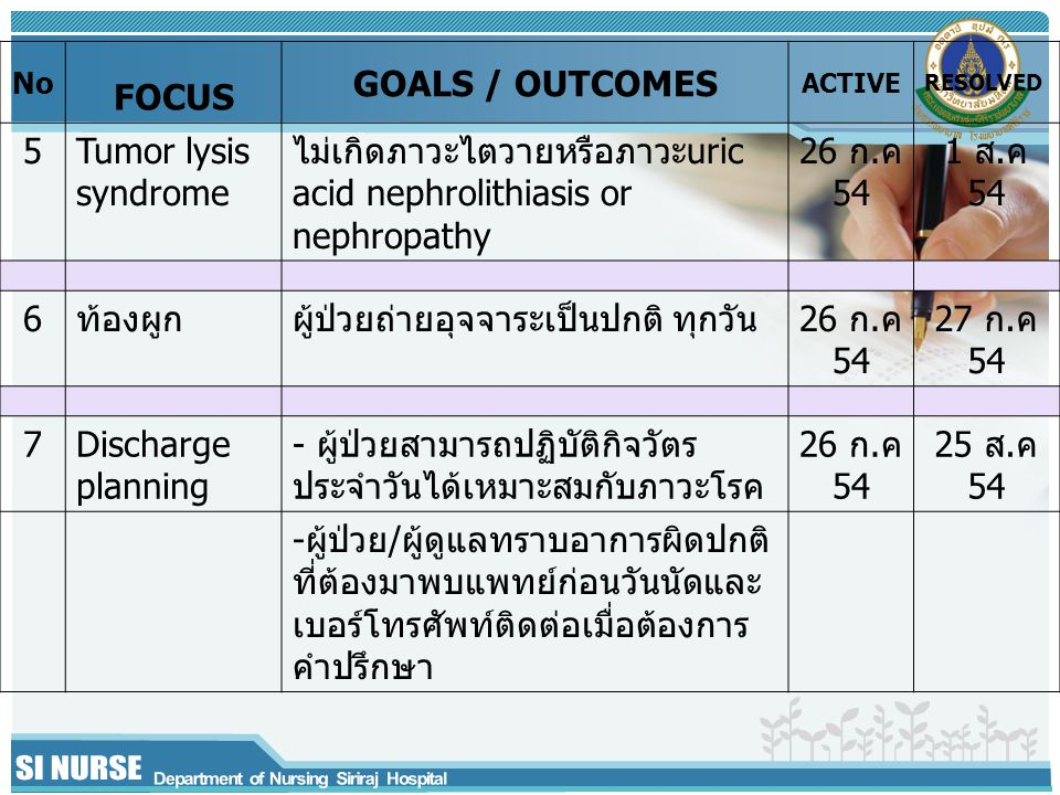 No FOCUS GOALS / OUTCOMES ACTIVE RESOLVED 5Tumor lysis syndrome ไม่เกิดภาวะไตวายหรือภาวะuric acid nephrolithiasis or nephropathy 26 ก.ค 54 1 ส.ค 54 6ท