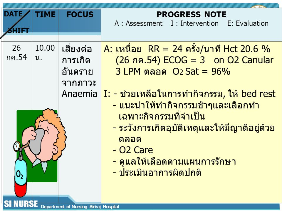 DATE SHIFT TIMEFOCUSPROGRESS NOTE A : Assessment I : Intervention E: Evaluation 26 กค.54 10.00 น. เสี่ยงต่อ การเกิด อันตราย จากภาวะ Anaemia A: เหนื่อย