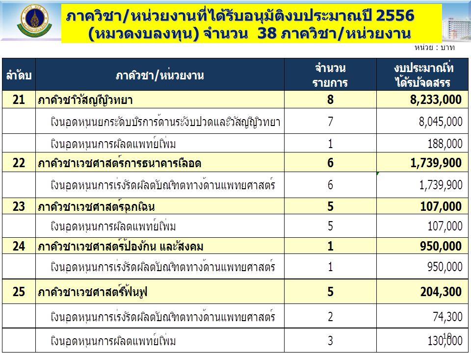ภาควิชา/หน่วยงานที่ได้รับอนุมัติงบประมาณปี 2556 (หมวดงบลงทุน) จำนวน 38 ภาควิชา/หน่วยงาน หน่วย : บาท 10