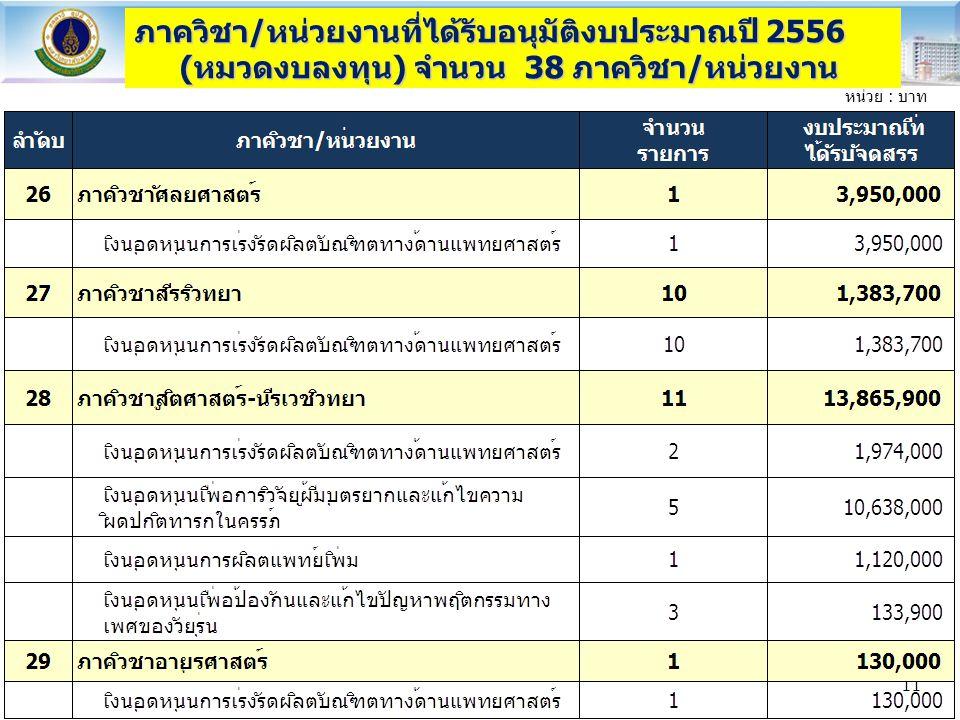 ภาควิชา/หน่วยงานที่ได้รับอนุมัติงบประมาณปี 2556 (หมวดงบลงทุน) จำนวน 38 ภาควิชา/หน่วยงาน หน่วย : บาท 11
