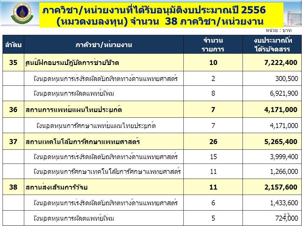 ภาควิชา/หน่วยงานที่ได้รับอนุมัติงบประมาณปี 2556 (หมวดงบลงทุน) จำนวน 38 ภาควิชา/หน่วยงาน หน่วย : บาท 13