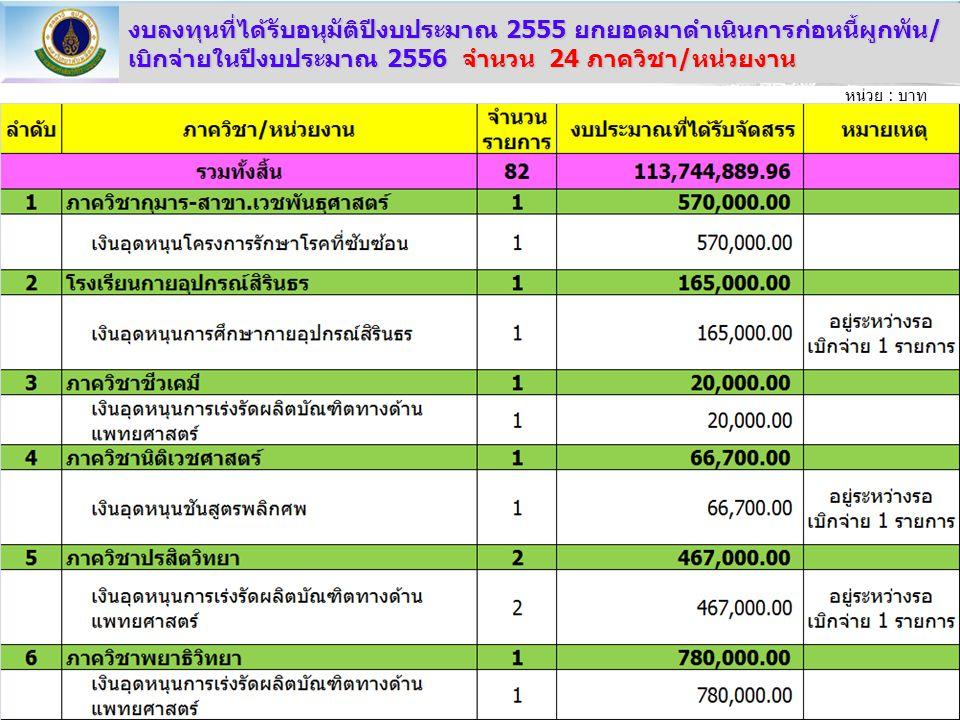 งบลงทุนที่ได้รับอนุมัติปีงบประมาณ 2555 ยกยอดมาดำเนินการก่อหนี้ผูกพัน/ เบิกจ่ายในปีงบประมาณ 2556 จำนวน 24 ภาควิชา/หน่วยงาน หน่วย : บาท