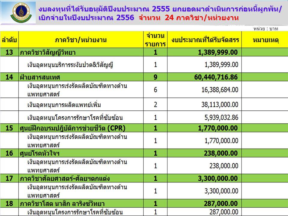 หน่วย : บาท งบลงทุนที่ได้รับอนุมัติปีงบประมาณ 2555 ยกยอดมาดำเนินการก่อหนี้ผูกพัน/ เบิกจ่ายในปีงบประมาณ 2556 จำนวน 24 ภาควิชา/หน่วยงาน