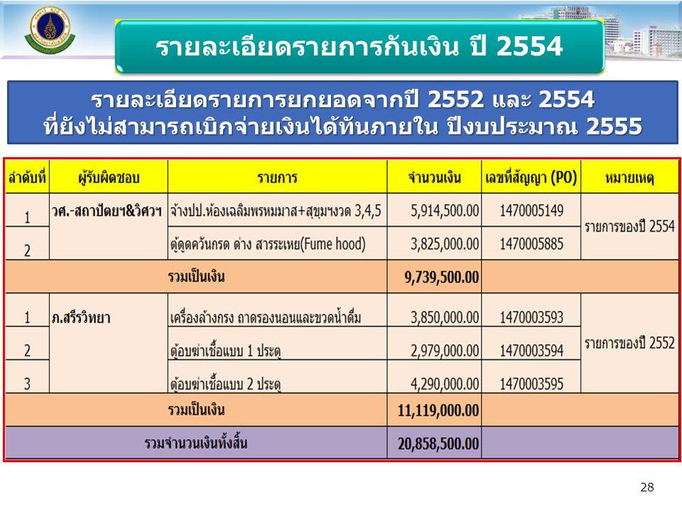 รายละเอียดรายการกันเงิน ปี 2554 รายละเอียดรายการยกยอดจากปี 2552 และ 2554 ที่ยังไม่สามารถเบิกจ่ายเงินได้ทันภายใน ปีงบประมาณ 2555 28