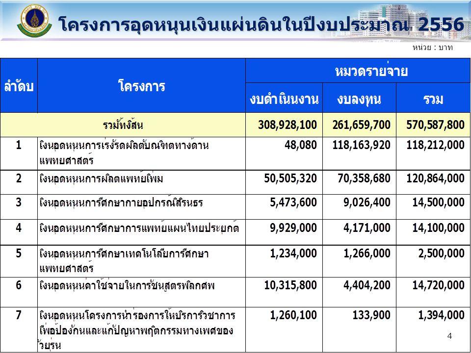 วาระการประชุม แนวทางการดำเนินงานของงบลงทุน โครงการอุดหนุนเงินแผ่นดิน ปีงบประมาณ 2556 แนวทางการดำเนินงานของงบลงทุน ที่ได้รับอนุมัติประจำปีงบประมาณ 2555 ยอดยกมาดำเนินการก่อหนี้ ผูกพัน/เบิกจ่ายในปีงบประมาณ 2556 1 2 15