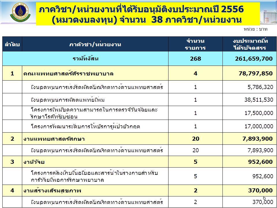 ภาควิชา/หน่วยงานที่ได้รับอนุมัติงบประมาณปี 2556 (หมวดงบลงทุน) จำนวน 38 ภาควิชา/หน่วยงาน หน่วย : บาท 7