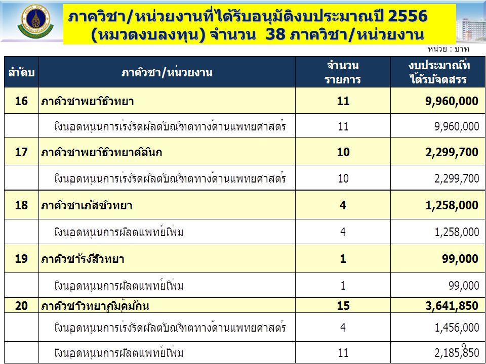 ภาควิชา/หน่วยงานที่ได้รับอนุมัติงบประมาณปี 2556 (หมวดงบลงทุน) จำนวน 38 ภาควิชา/หน่วยงาน หน่วย : บาท 9