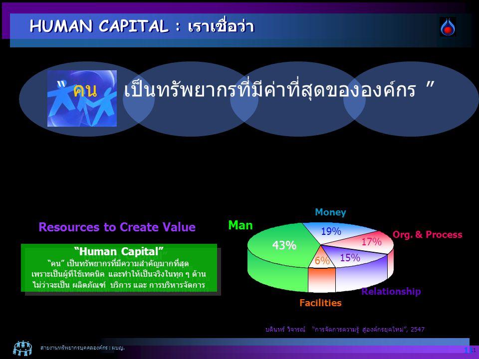 """สายงานทรัพยากรบุคคลองค์กร : ผบญ. 11 """" คน เป็นทรัพยากรที่มีค่าที่สุดขององค์กร """" Man 43% 6% Relationship 17% Org. & Process 19% Money 15% Facilities Res"""