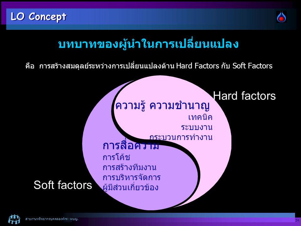 สายงานทรัพยากรบุคคลองค์กร : ผบญ. 34 คือ การสร้างสมดุลย์ระหว่างการเปลี่ยนแปลงด้าน Hard Factors กับ Soft Factors ความรู้ ความชำนาญ เทคนิค ระบบงาน กระบวน